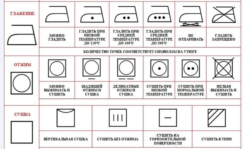 Условные обозначения значков на ярлыках и бирках